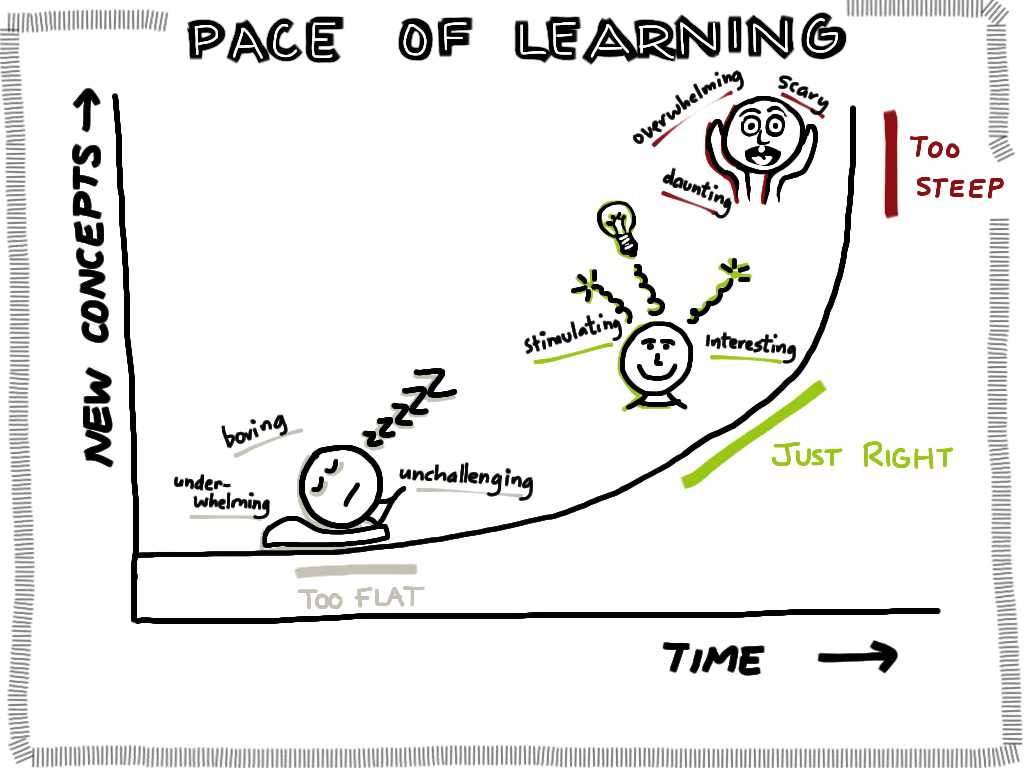 pace of learning